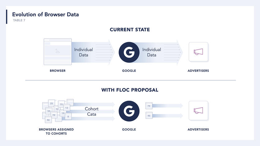 """graphic representation of two browser situations, ideally side-by-side, with """"current"""" state showing individually identified 3P data going to GAds for use by advertisers; the proposed """"FLoC future"""" state would show a browser assigned to a cohort group with thousands of others based on browsing data for GAds, which is then used to pass cohort-level datasets to advertisers."""
