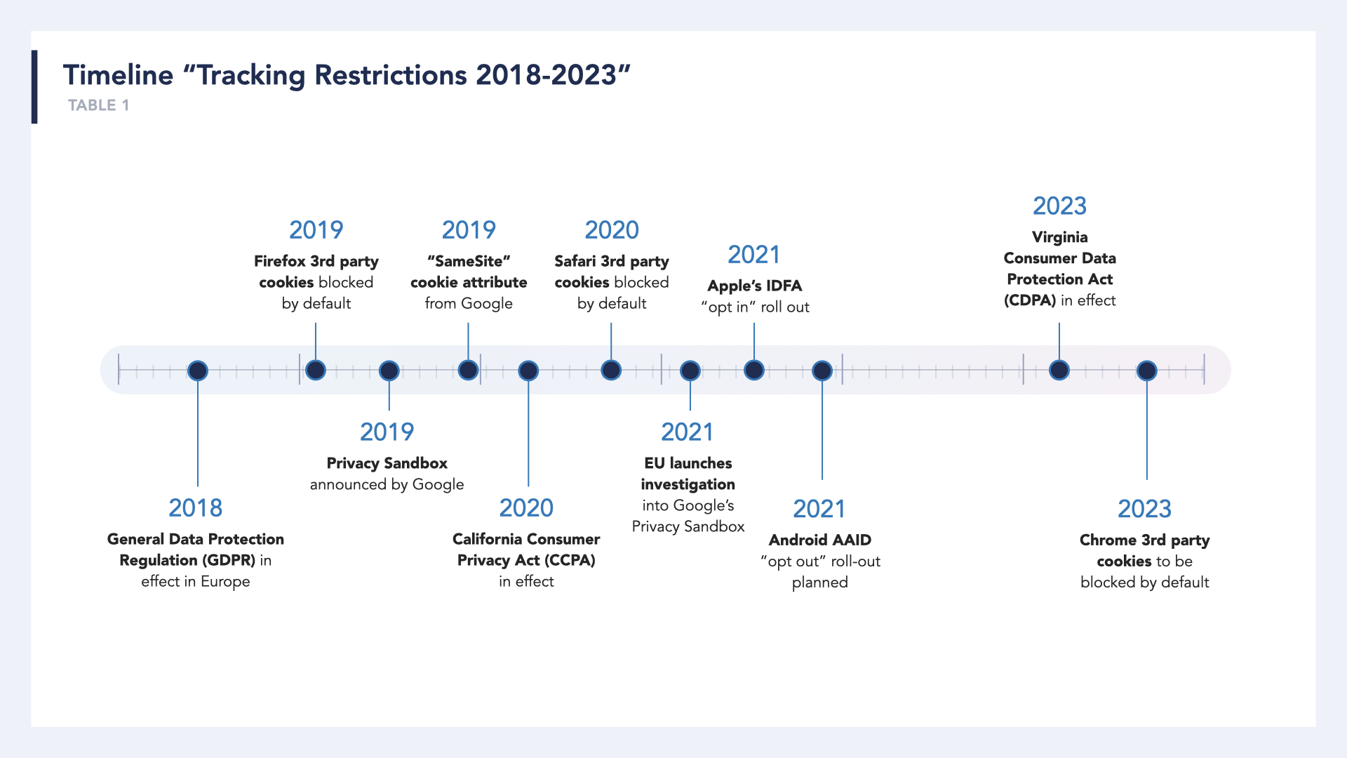 A timeline of cookie restrictions