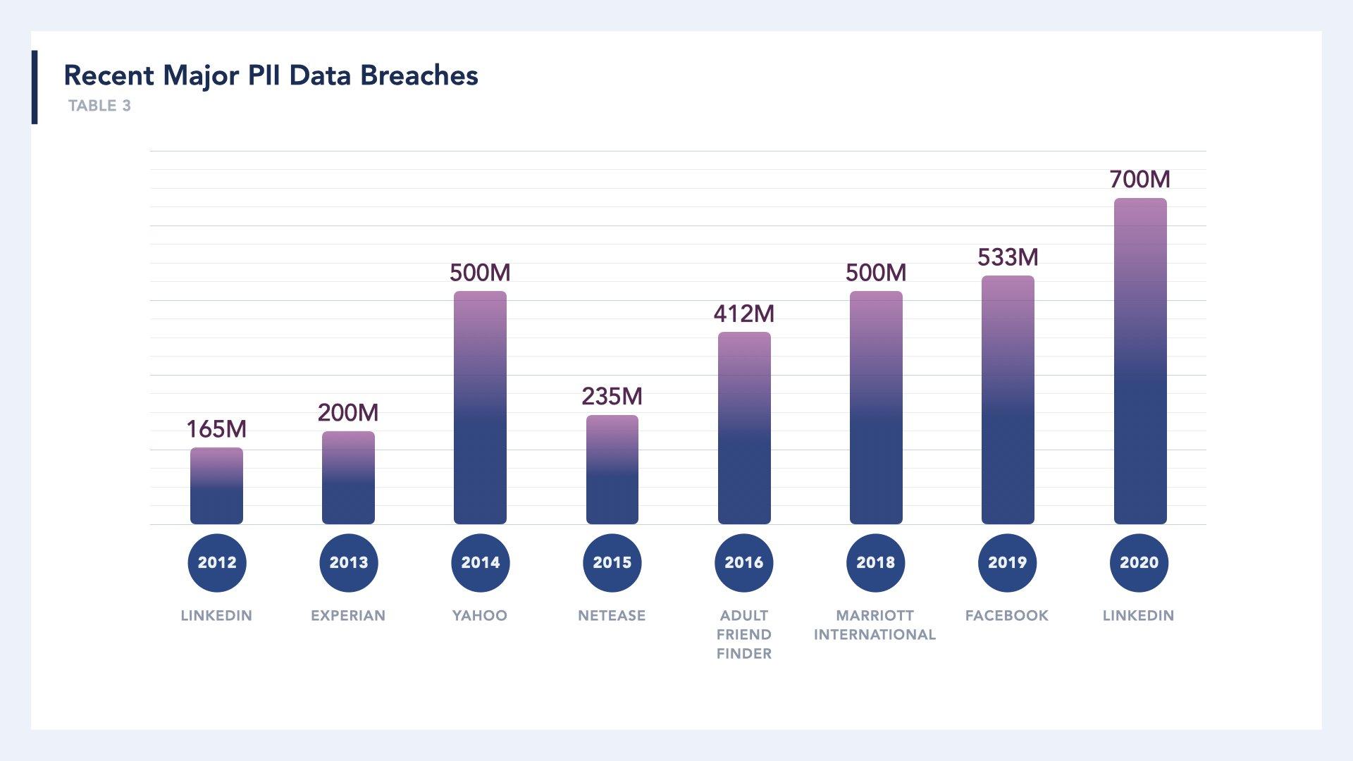 A list of companies with major data breaches. LinkedIn, Experian, Yahoo, NetEase, Adult Friend Finder, Marriott International, Facebook, and LinkedIn
