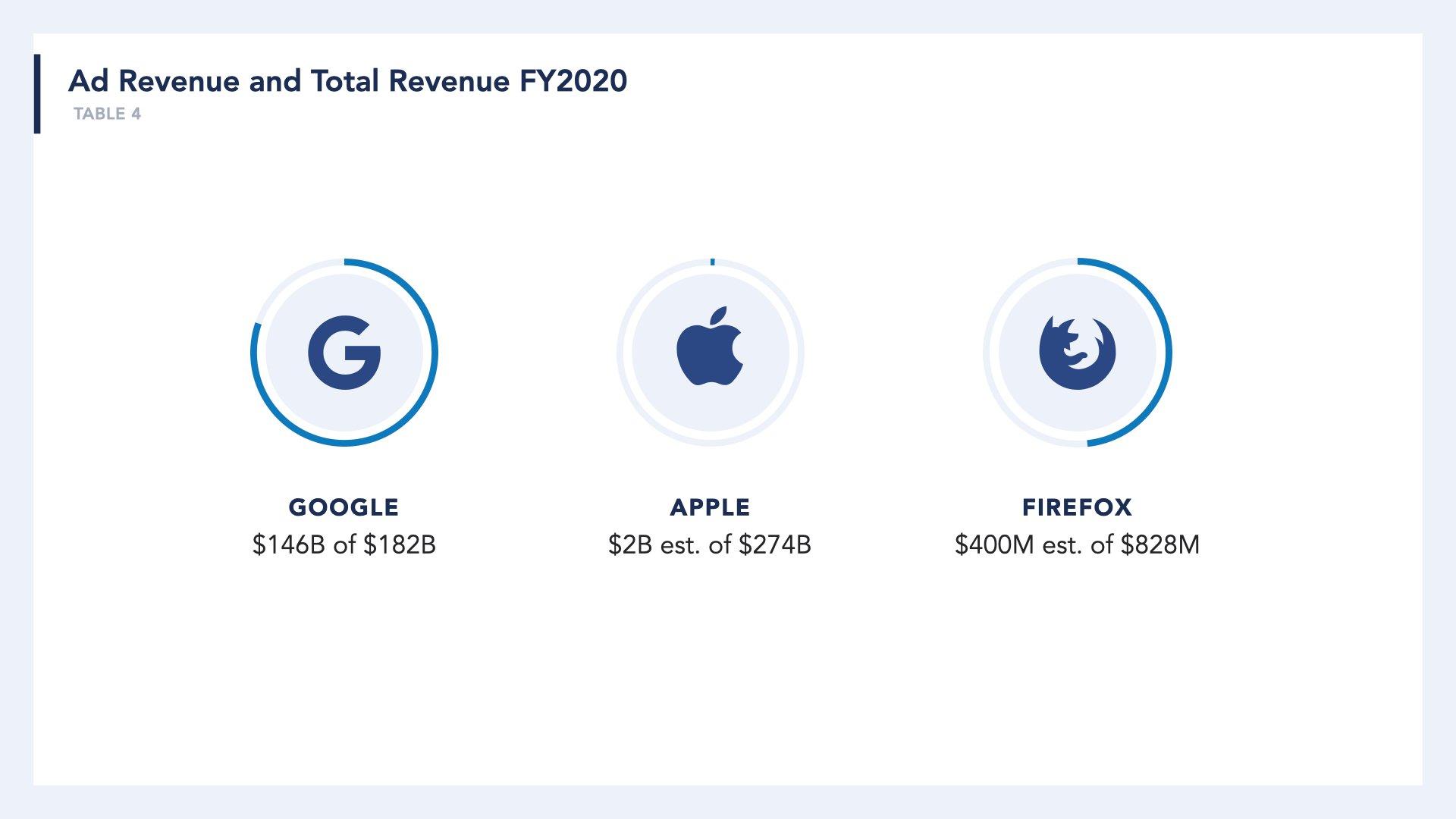 "Browser Companies Ad Revenue and Total Revenue""  Google: $146B of $182B (FY2020)  Apple: $2B est of $274B (FY2020) Firefox: $400M est of $828M(FY2020)"