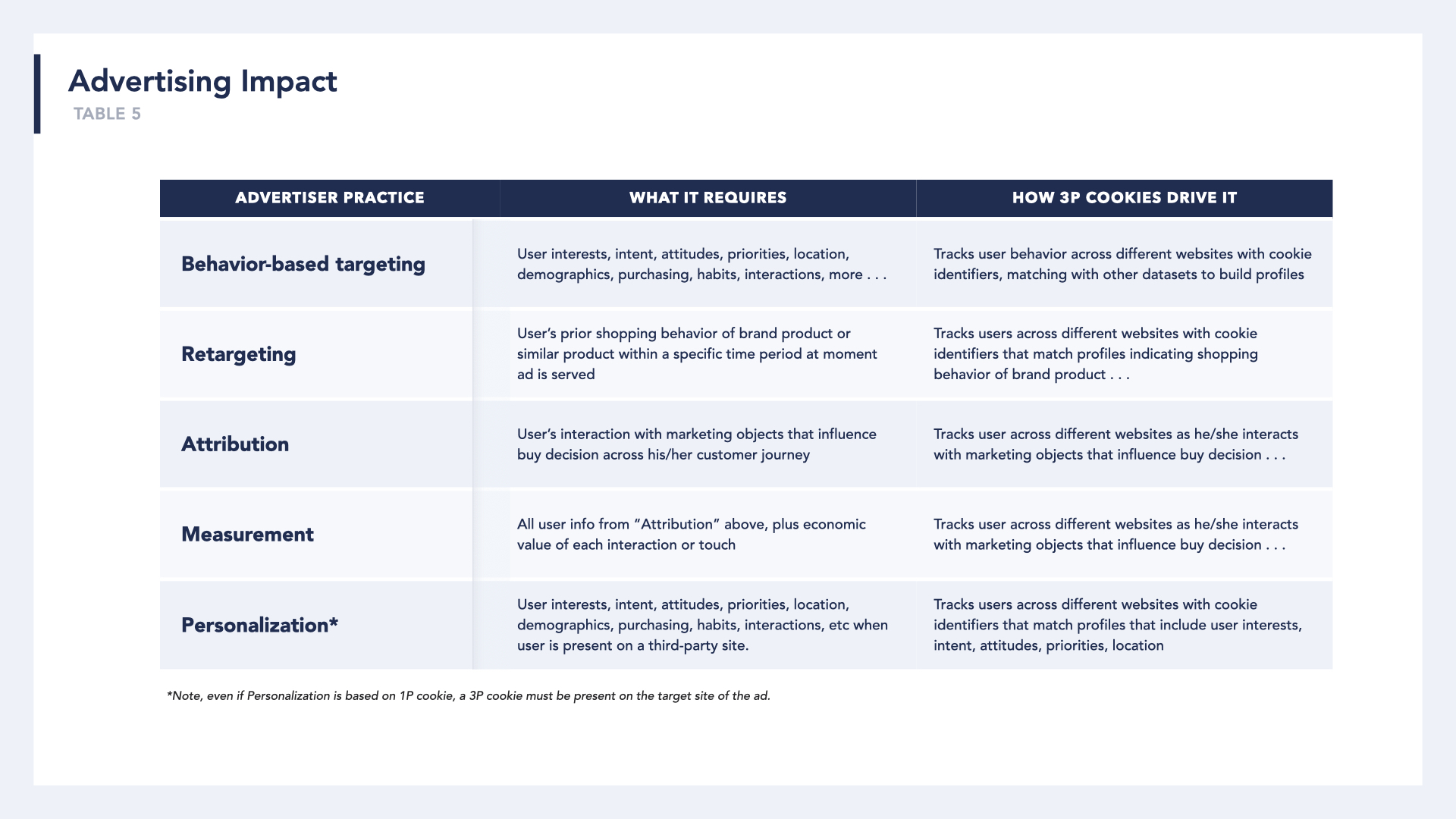 A table of advertiser practices, what they require, and how 3P cookies drive the practice.