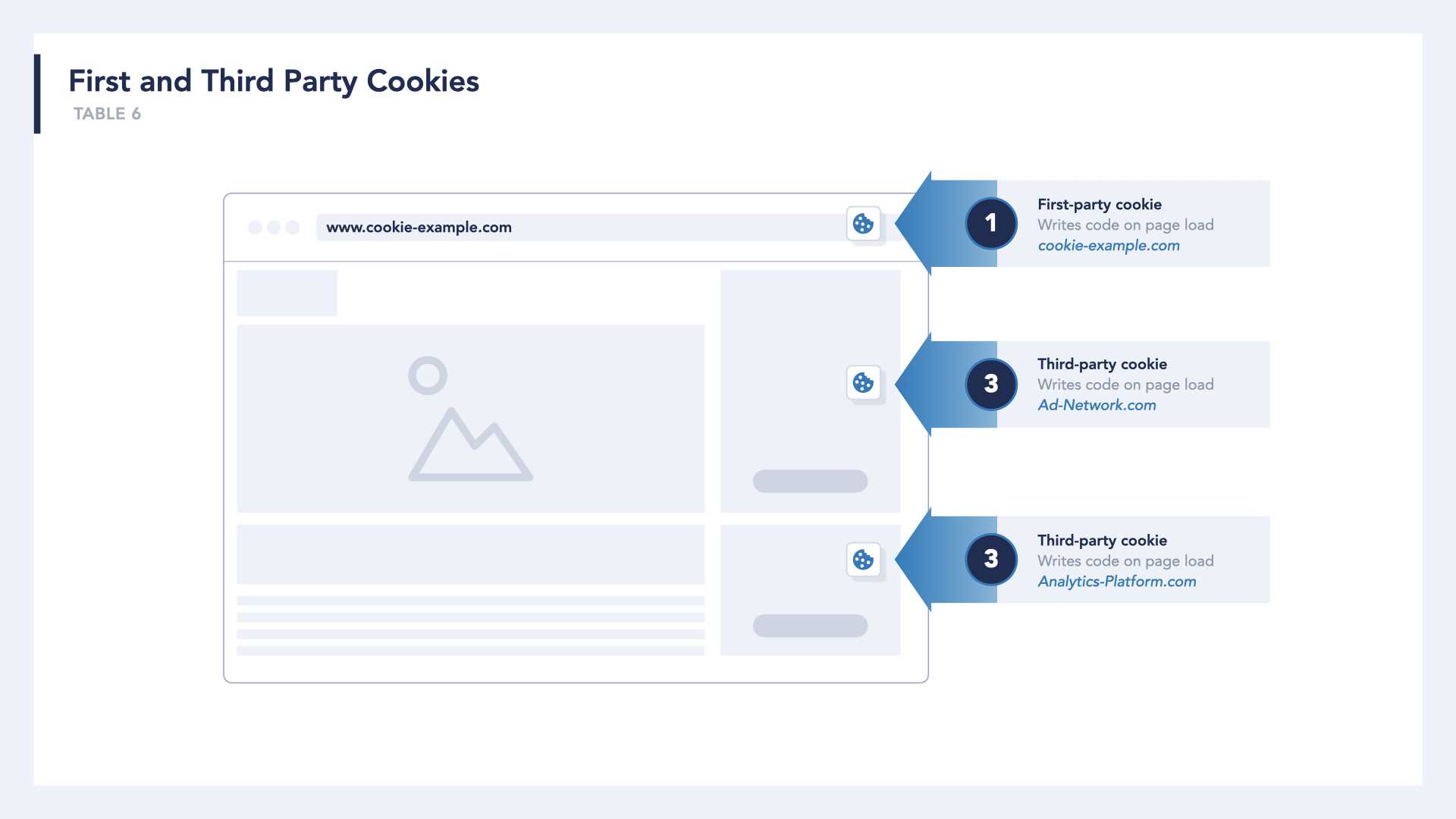 browser mockup, showing a first-party cookie set by the current URL with an arrow pointing to URL address bar; showing 2 third-party cookies set by other domains such as [ad-network.com on image load] with an arrow pointing to an image, and [qAnalytics.com on page load] pointing at blank page space