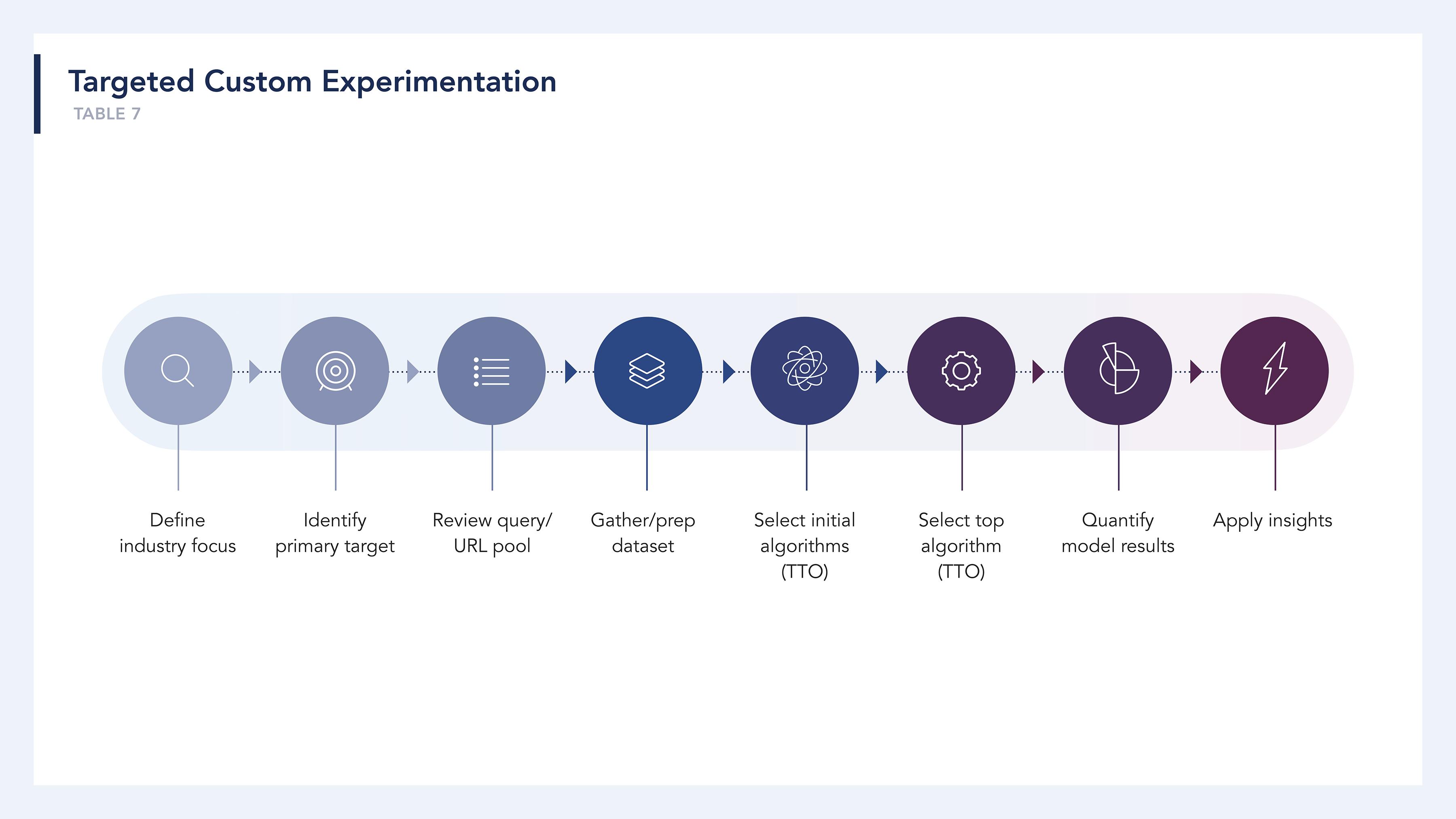 ARC_ExperimentationBlogContent-SHARE-8