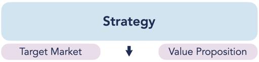 Strategy, Target Market, Value Proposition