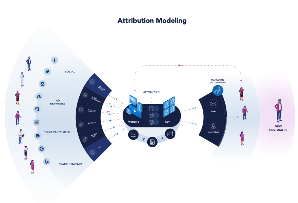 Attribution Modeling