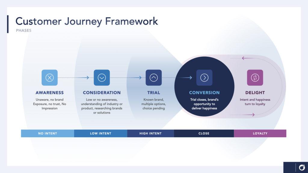 Arcalea Customer Journey Framework