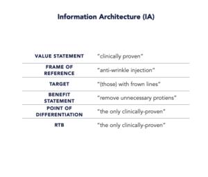 Information Architecture (IA) breakdown