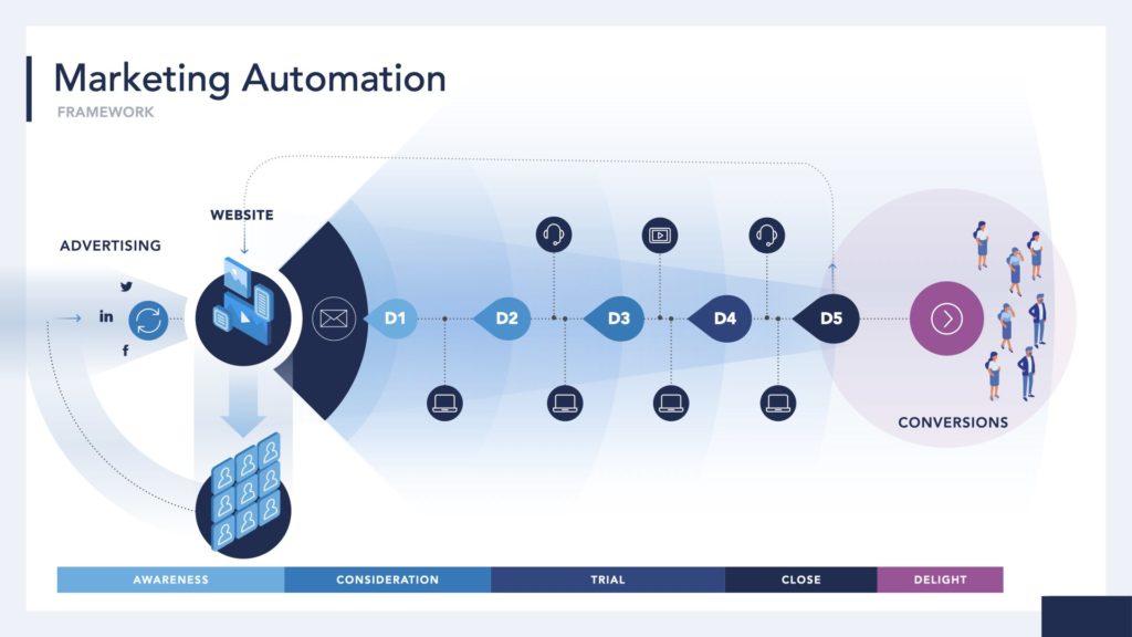 Arcalea Marketing Automation