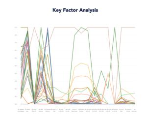Search Engine Optimization - Key Factor Analysis