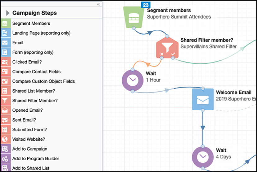 Eloqua Stroked Workflow