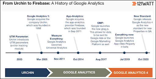 From Urchin to Firebase: A History of Google Analytics