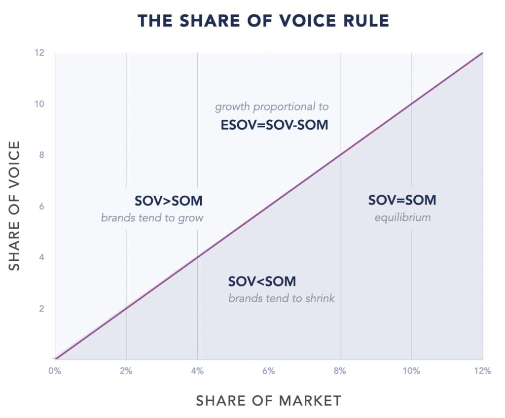 Market Share SOV Rule