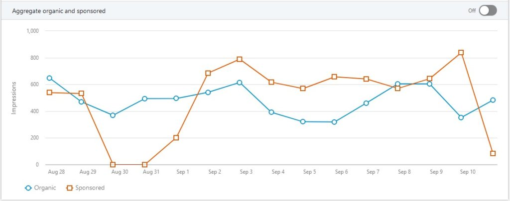 Organic vs. Paid Impressions Chart over the course of two weeks.