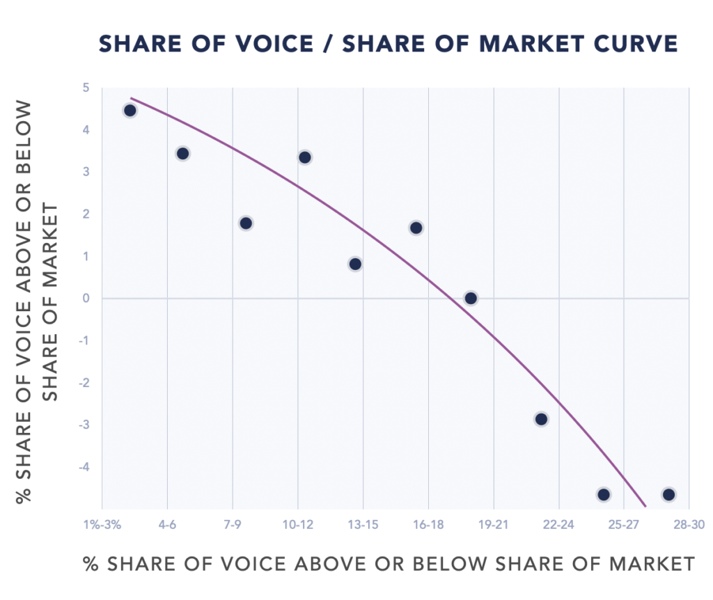 Curve comparing Share of Voice (SOV) with Share of Market (SOM)