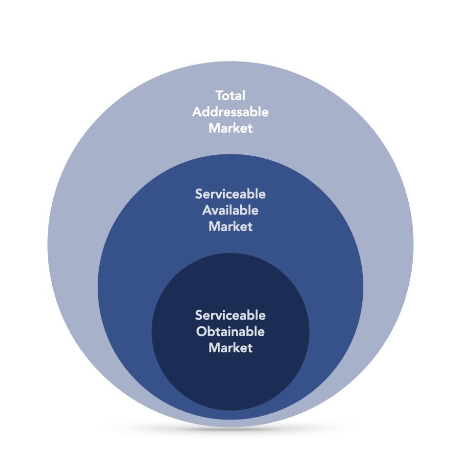 Total Addressable Market, Serviceable Available Market, Serviceable Obtainable Market Visual